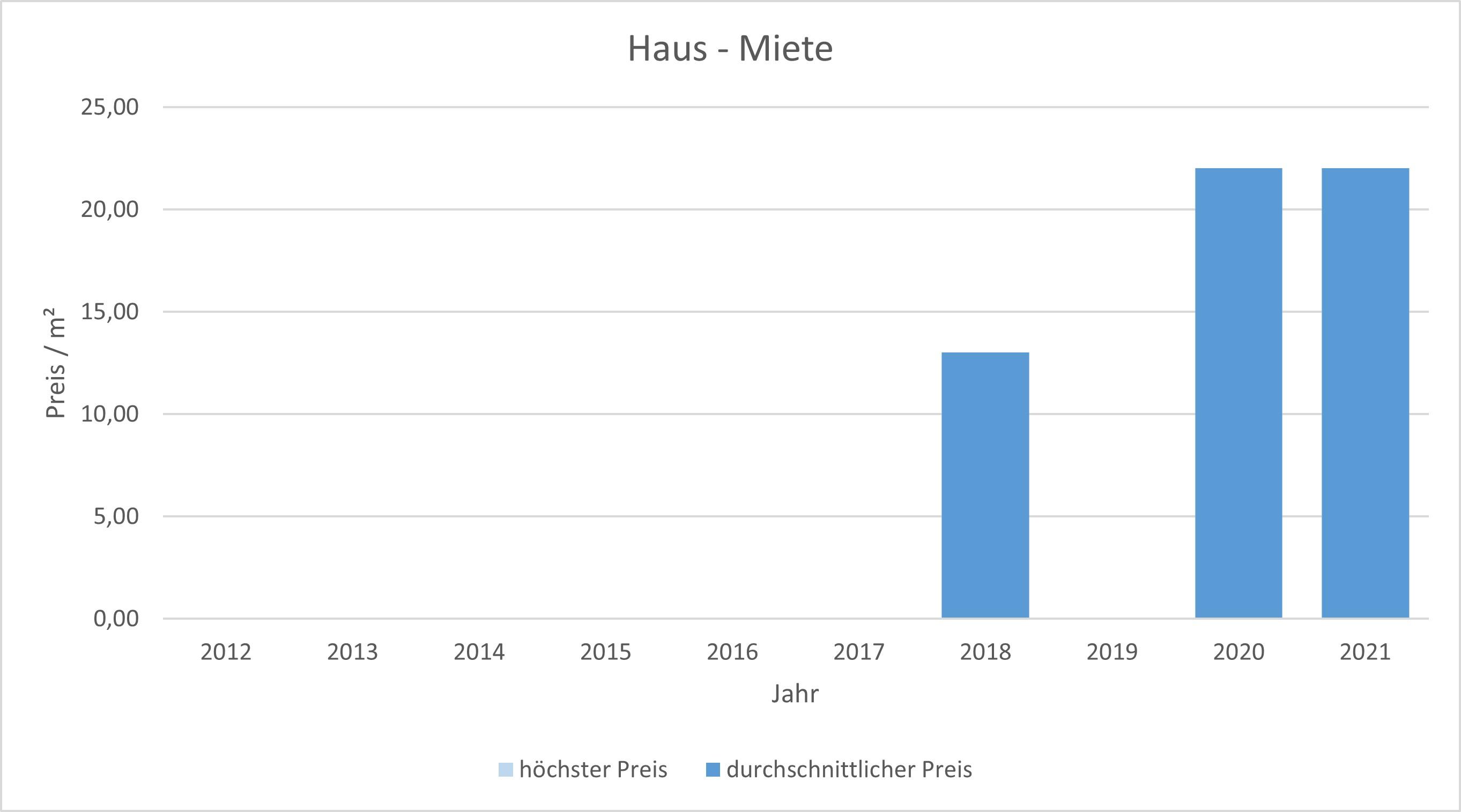 München - Oberföhring Haus mieten vermieten Preis Bewertung Makler 2019 2020 2021 www.happy-immo.de