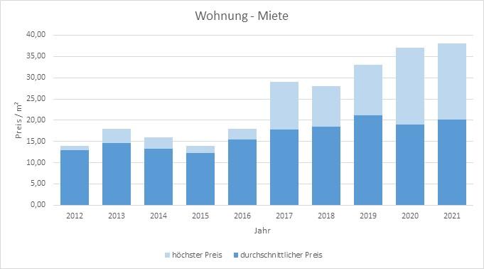 München - Oberföhring Wohnung mieten vermietenPreis Bewertung Makler 2019 2020 2021 www.happy-immo.de