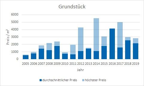 München - Obergiesing Grundstück kaufen verkaufen Preis Bewertung Makler www.happy-immo.de