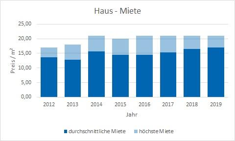 München - Obergiesing Haus mieten vermieten Preis Bewertung Makler www.happy-immo.de