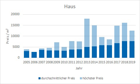 München - Obergiesing Haus  kaufen verkaufen Preis Bewertung Makler www.happy-immo.de
