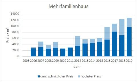 München - Obergiesing Mehrfamilienhaus kaufen verkaufen Preis Bewertung Makler www.happy-immo.de