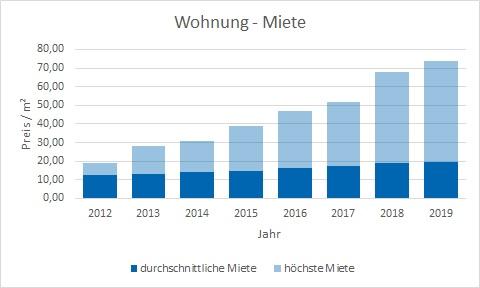 München - Obergiesing Wohnung mieten vermieten Preis Bewertung Makler www.happy-immo.de