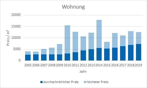 München - Obergiesing Wohnung kaufen verkaufen Preis Bewertung Makler www.happy-immo.de