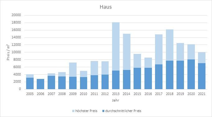 München - Obergiesing Haus  kaufen verkaufen Preis Bewertung Makler 2019 2020 2021 www.happy-immo.de