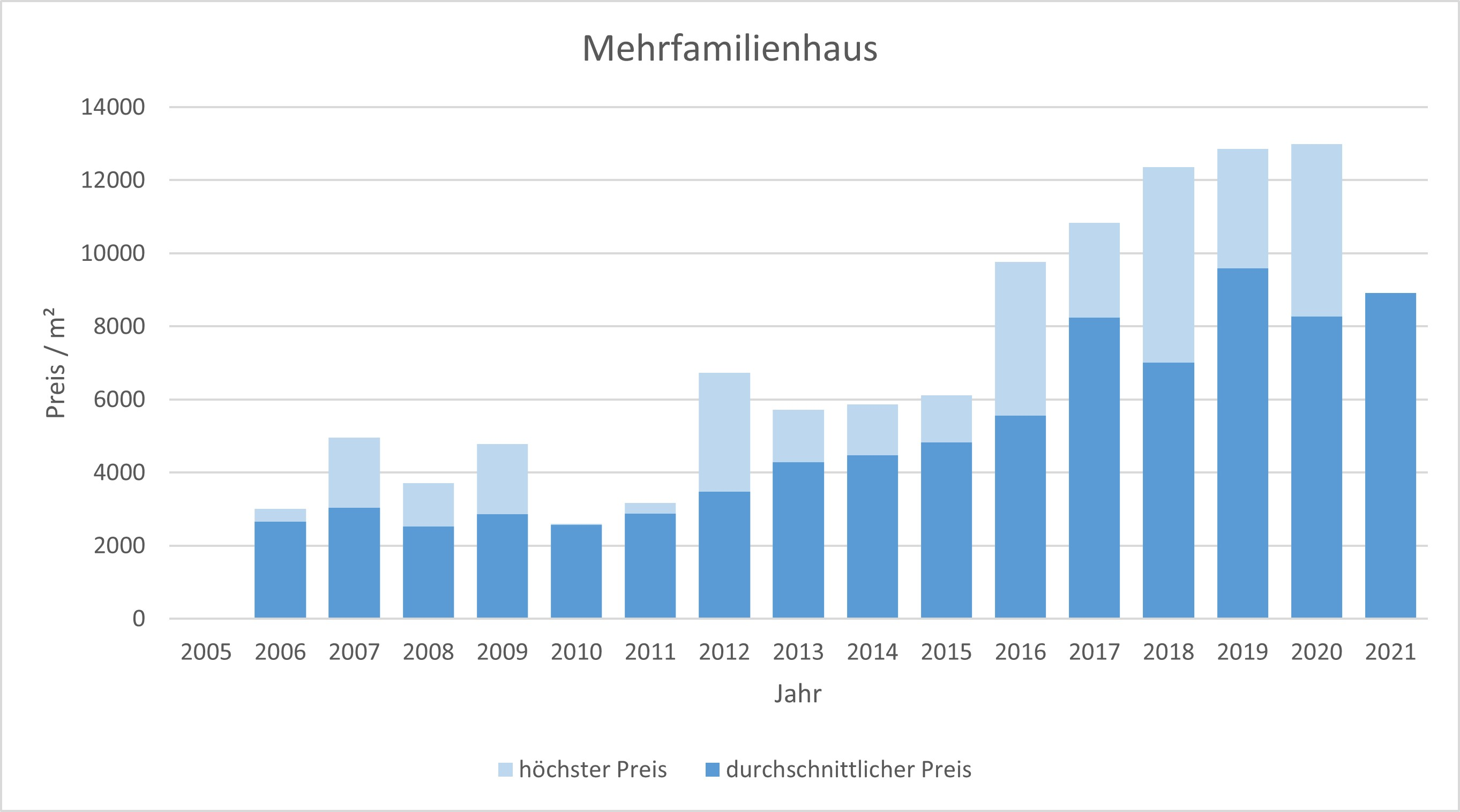 München - Obergiesing Mehrfamilienhaus kaufen verkaufen Preis Bewertung 2019 2020 2021 Makler www.happy-immo.de