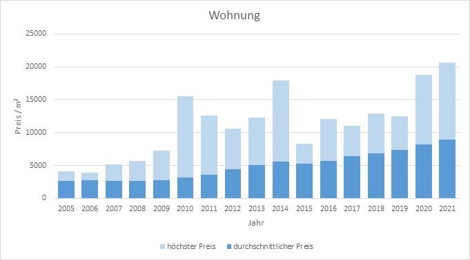 München - Obergiesing Wohnung kaufen verkaufen Preis Bewertung Makler 2019 2020 2021 www.happy-immo.de