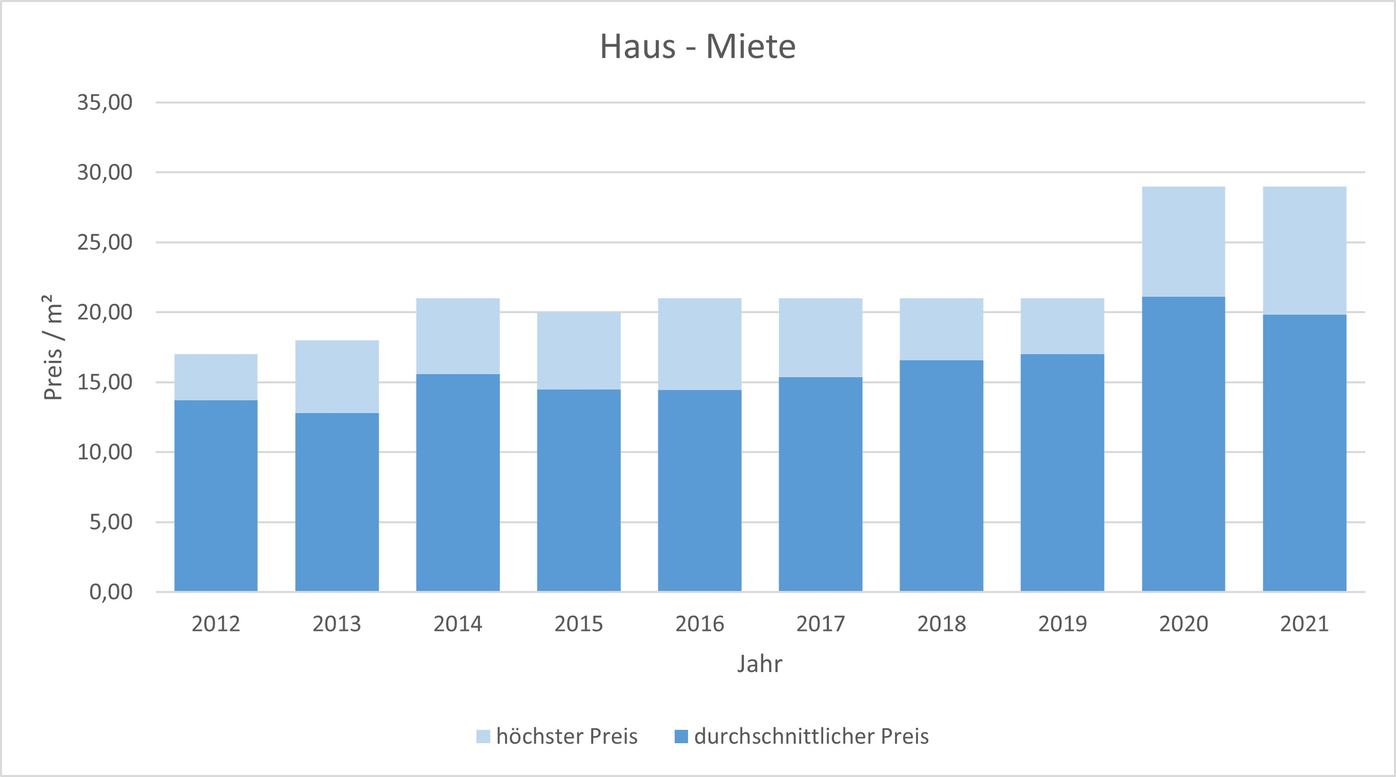 München - Obergiesing Haus mieten vermieten Preis Bewertung Makler 2019 2020 2021 www.happy-immo.de