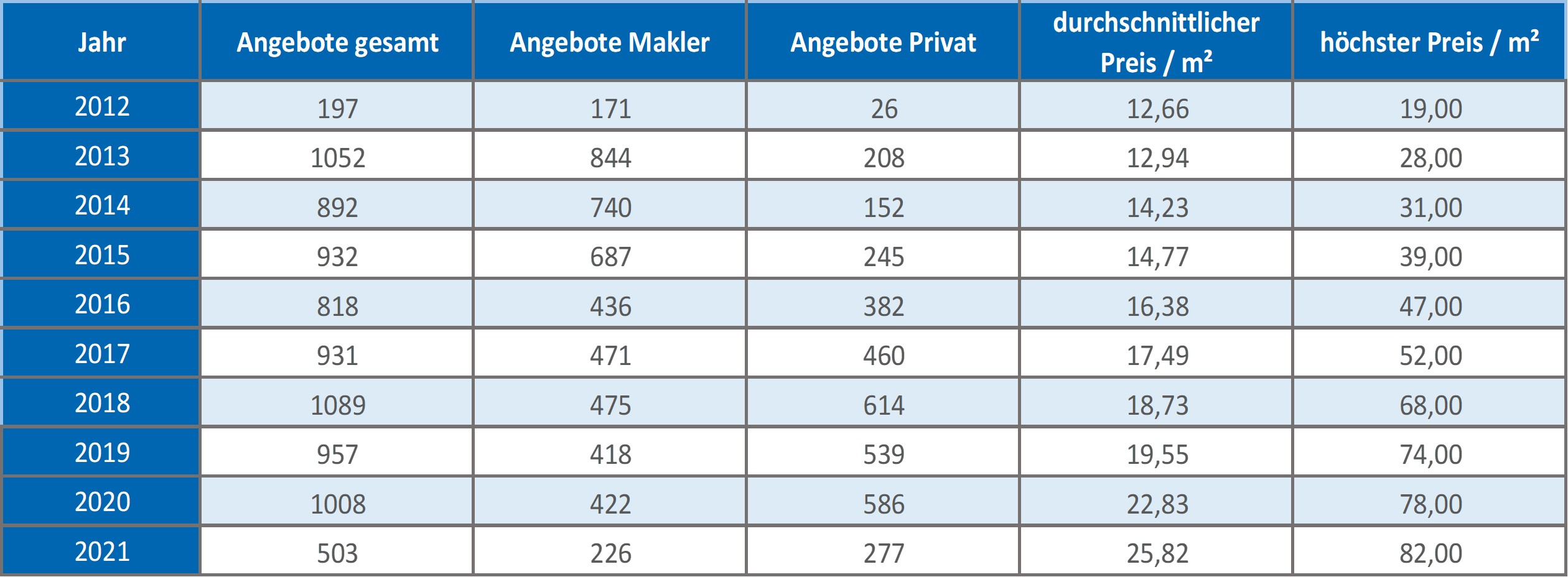 München - Obergiesing Wohnung mieten vermieten Preis Bewertung Makler 2019 2020 2021 www.happy-immo.de