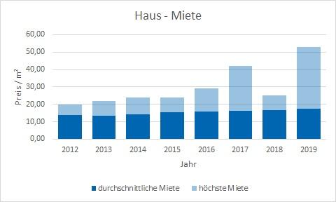 München - Obermenzing Haus mieten vermieten Preis Bewertung Makler www.happy-immo.de