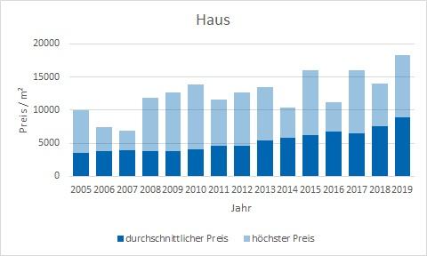 München - Obermenzing Haus kaufen verkaufen Preis Bewertung Makler www.happy-immo.de