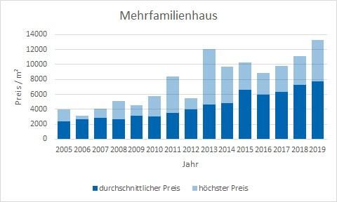 München - Obermenzing Mehrfamilienhaus kaufen verkaufen Preis Bewertung Makler www.happy-immo.de