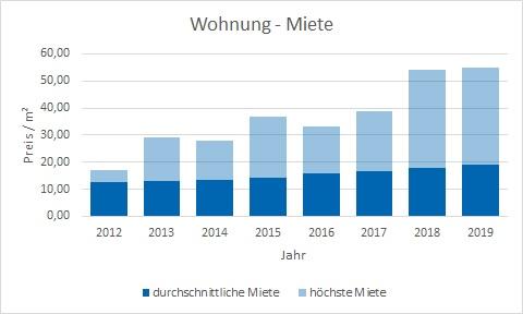 München - Obermenzing Wohnung mieten vermieten Preis Bewertung Makler www.happy-immo.de