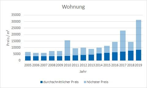 München - Obermenzing Wohnung kaufen verkaufen Preis Bewertung Makler www.happy-immo.de