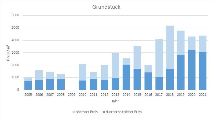 München - Obermenzing Grundstück kaufen verkaufen Preis Bewertung Makler 2019 2020 2021 www.happy-immo.de