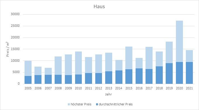München - Obermenzing Haus kaufen verkaufen Preis Bewertung Makler 2019 2020 2021 www.happy-immo.de