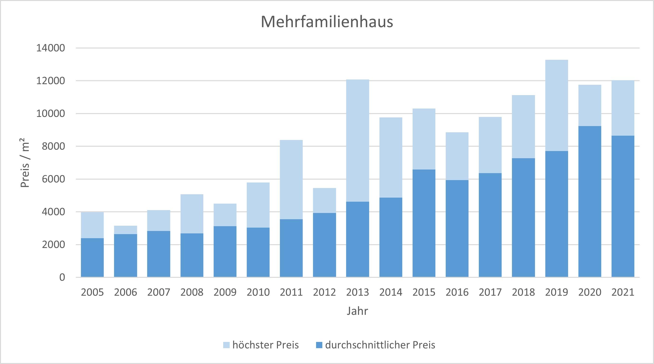 München - Obermenzing Mehrfamilienhaus kaufen verkaufen Preis Bewertung Makler 2019 2020 2021 www.happy-immo.de