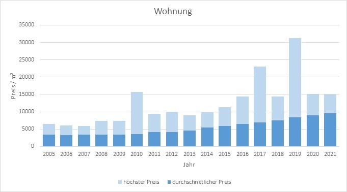 München - Obermenzing Wohnung kaufen verkaufen Preis Bewertung Makler 2019 2020 2021 www.happy-immo.de
