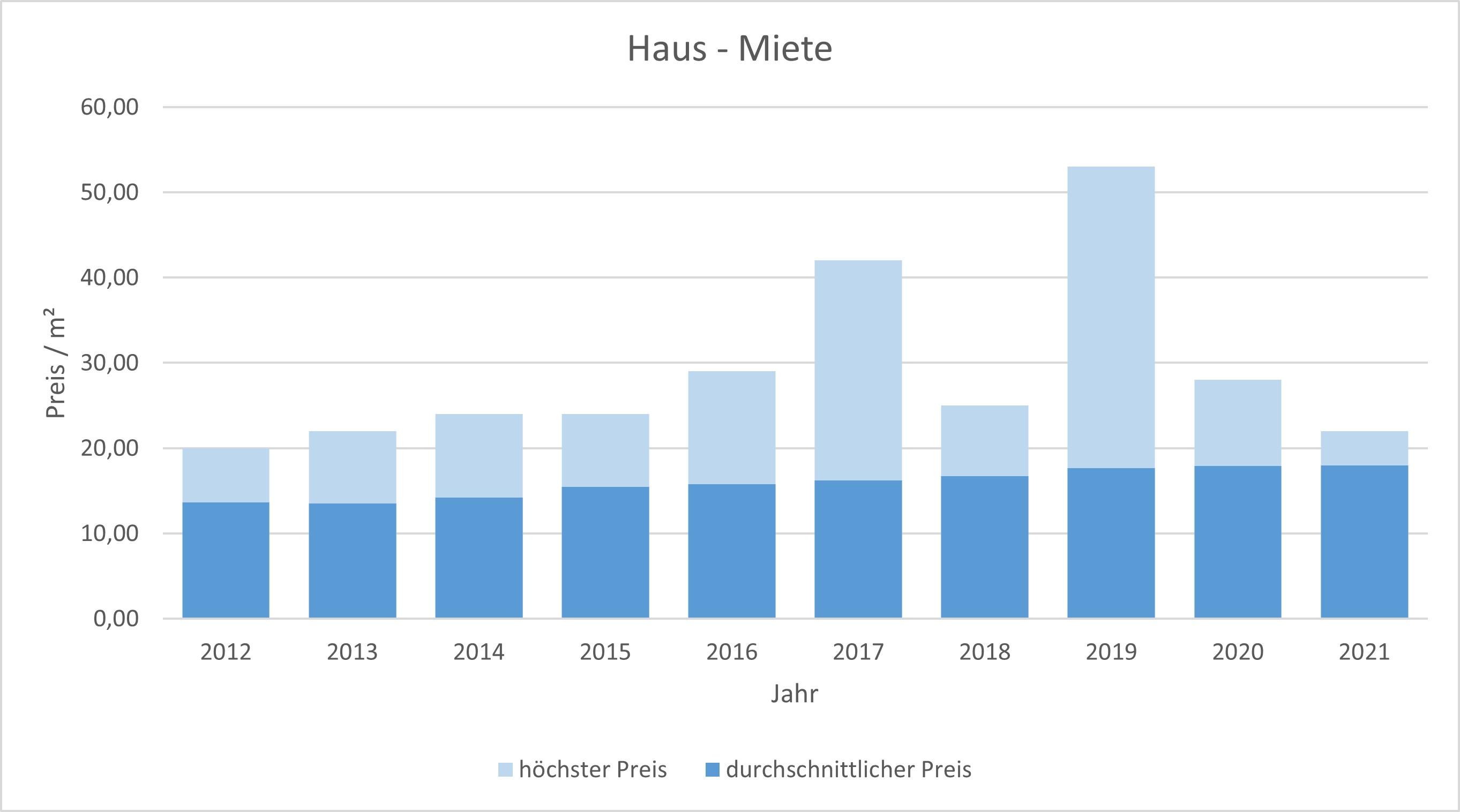 München - Obermenzing Haus mieten vermieten Preis Bewertung Makler 2019 2020 2021 www.happy-immo.de