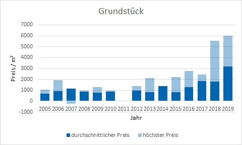 München - Obersendling Grundstück kaufen verkaufen Preis Bewertung Makler www.happy-immo.de
