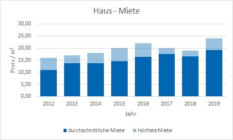 München - Obersendling Haus mieten vermieten Preis Bewertung Makler www.happy-immo.de