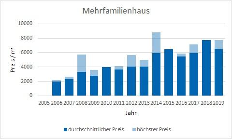 München - Obersendling Mehrfamilienhaus kaufen verkaufen Preis Bewertung Makler www.happy-immo.de
