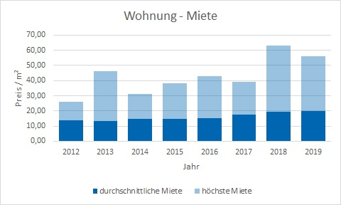 München - Obersendling Wohnung mieten vermieten Preis Bewertung Makler www.happy-immo.de