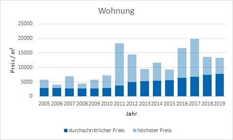 München - Obersendling Wohnung kaufen verkaufen Preis Bewertung Makler www.happy-immo.de