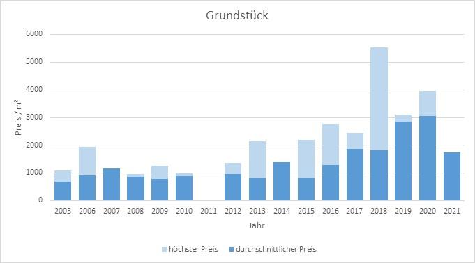 München - Obersendling Grundstück kaufen verkaufen Preis Bewertung Makler 2019 2020 2021 www.happy-immo.de