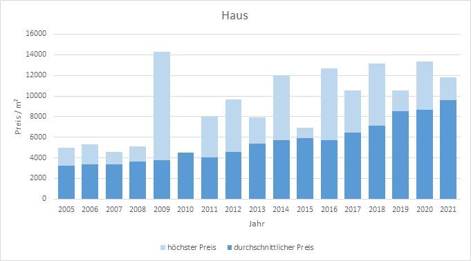 München - Obersendling Haus kaufen verkaufen Preis Bewertung Makler 2019 2020 2021 www.happy-immo.de