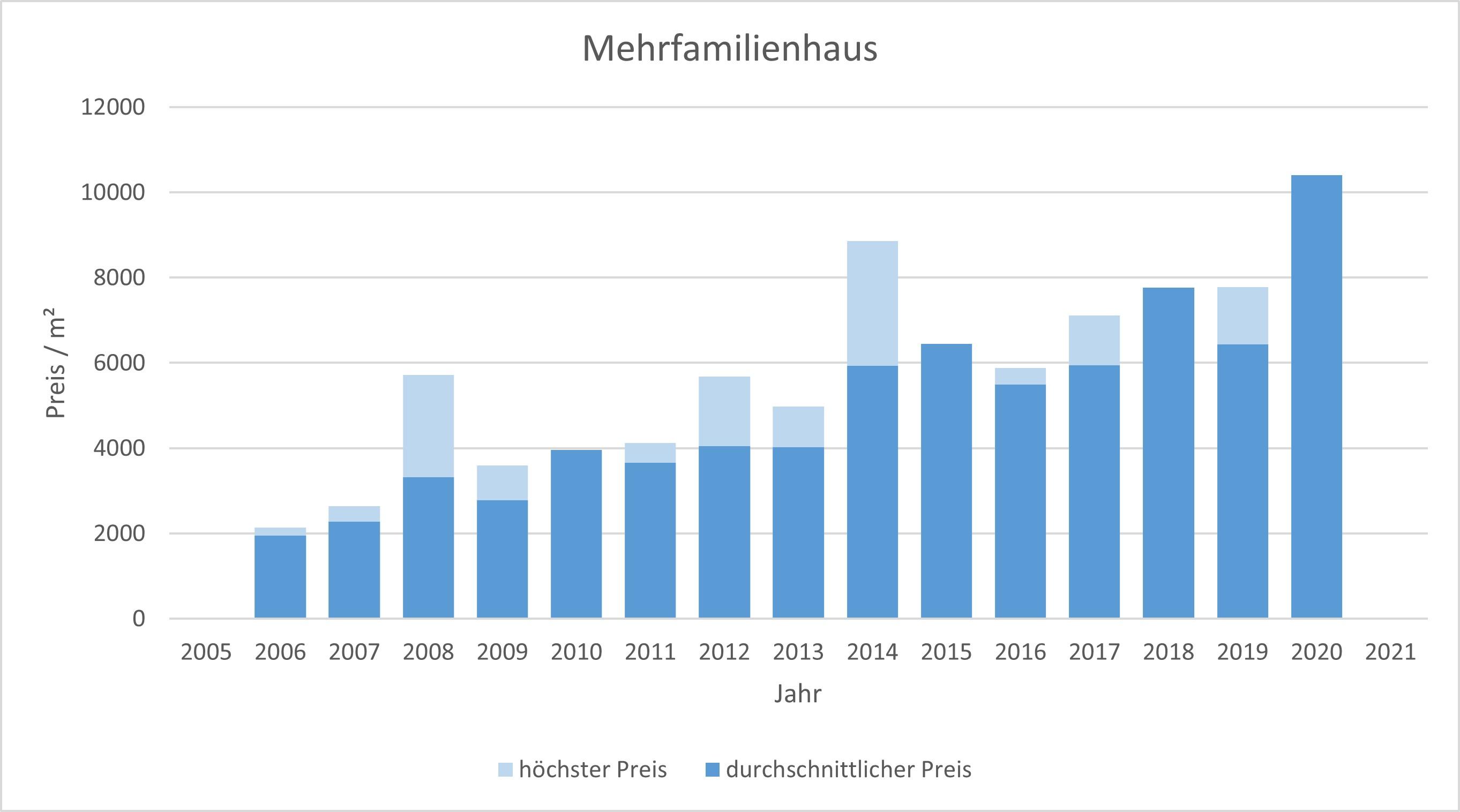 München - Obersendling Mehrfamilienhaus kaufen verkaufen Preis Bewertung 2019 2020 2021 Makler www.happy-immo.de