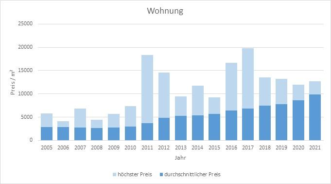 München - Obersendling Wohnung kaufen verkaufen Preis Bewertung Makler 2019 2020 2021 www.happy-immo.de