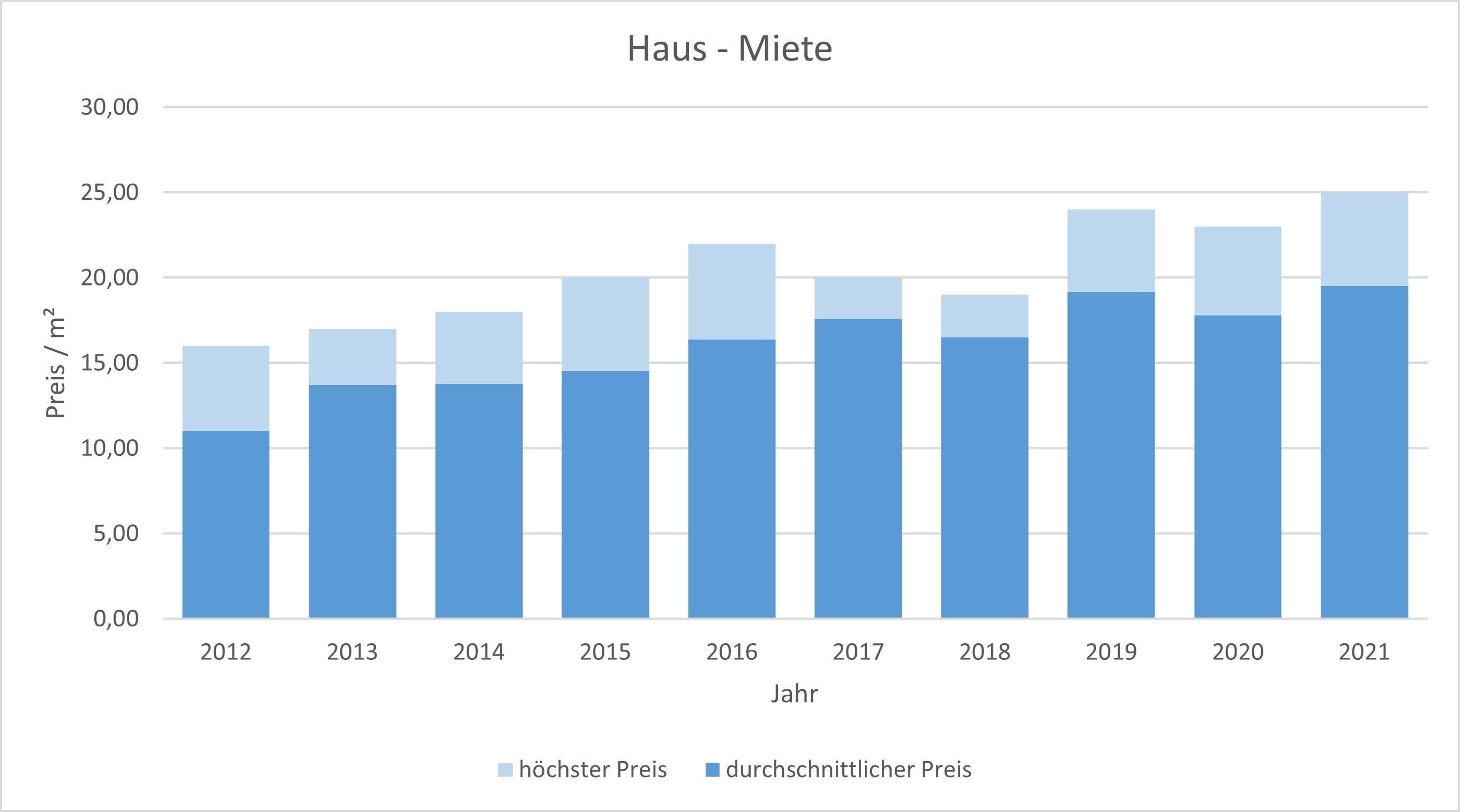 München - Obersendling Haus mieten vermieten Preis Bewertung Makler 2019 2020 2021 www.happy-immo.de