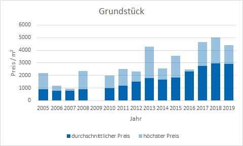 München - Pasing Grundstück kaufen verkaufen Preis Bewertung Makler www.happy-immo.de