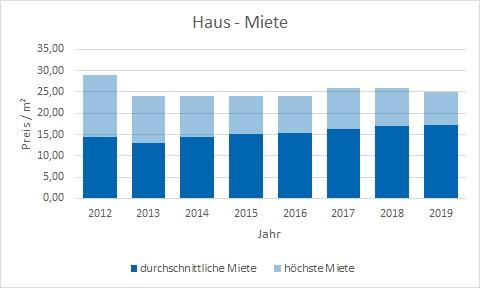 München - Pasing Haus mieten vermieten Preis Bewertung Makler www.happy-immo.de
