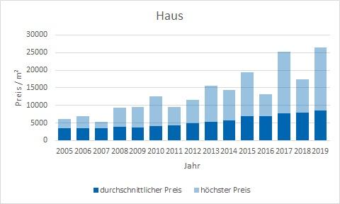 München - Pasing Haus kaufen verkaufen Preis Bewertung Makler www.happy-immo.de
