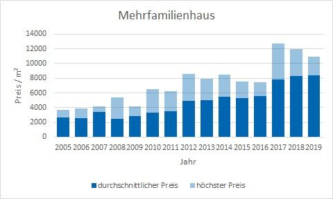 München - Pasing Mehrfamilienhaus kaufen verkaufen Preis Bewertung Makler www.happy-immo.de