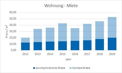München - Pasing Wohnung mieten vermieten Preis Bewertung Makler www.happy-immo.de