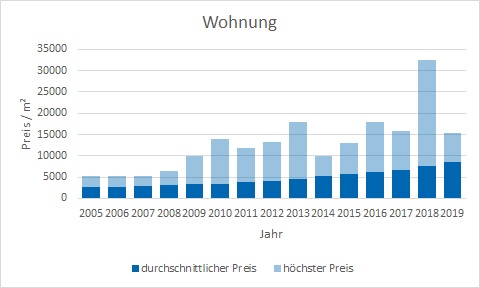 München - Pasing Wohnung kaufen verkaufen Preis Bewertung Makler www.happy-immo.de
