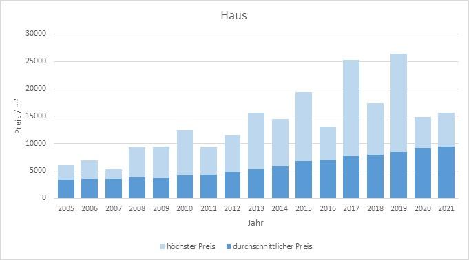 München - Pasing Haus kaufen verkaufen Preis Bewertung Makler www.happy-immo.de 2019 2020 2021