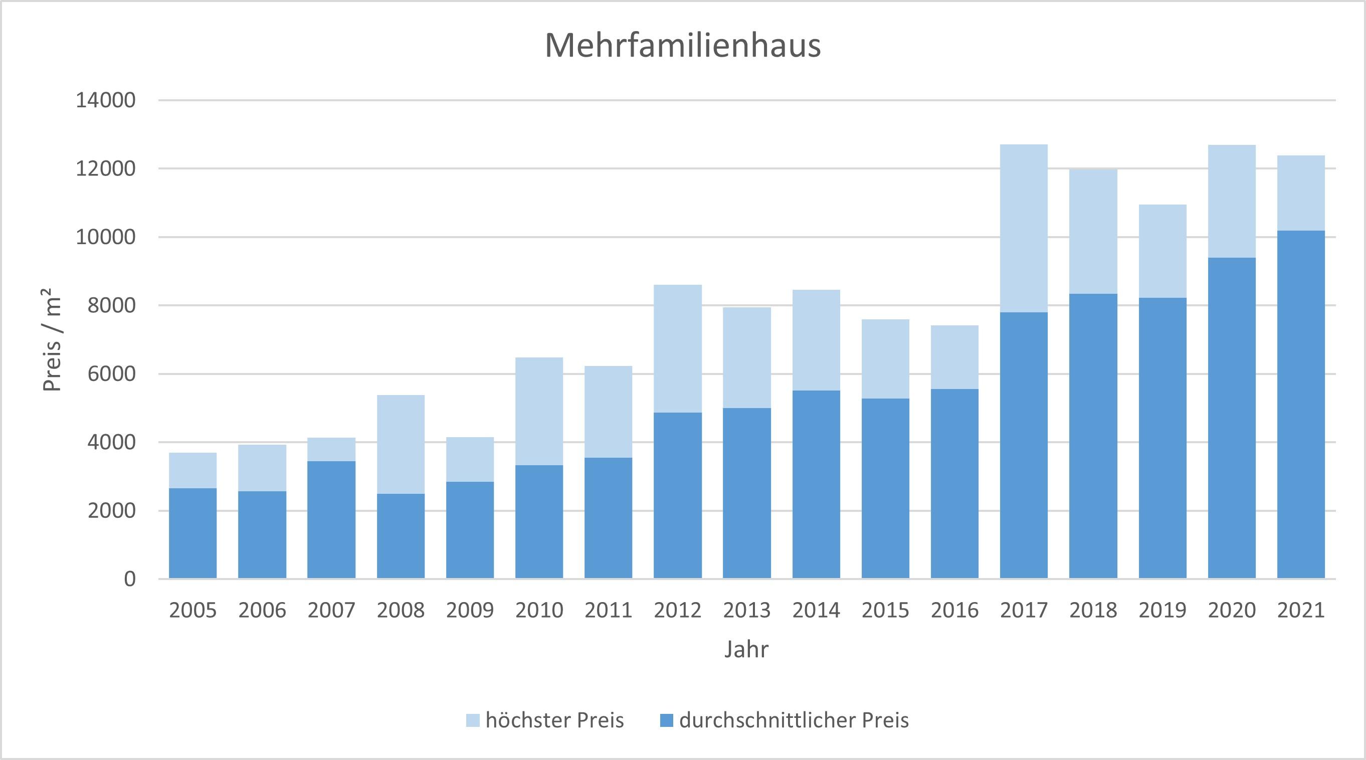 München - Pasing Mehrfamilienhaus kaufen verkaufen Preis Bewertung 2019 2020 2021 Makler www.happy-immo.de
