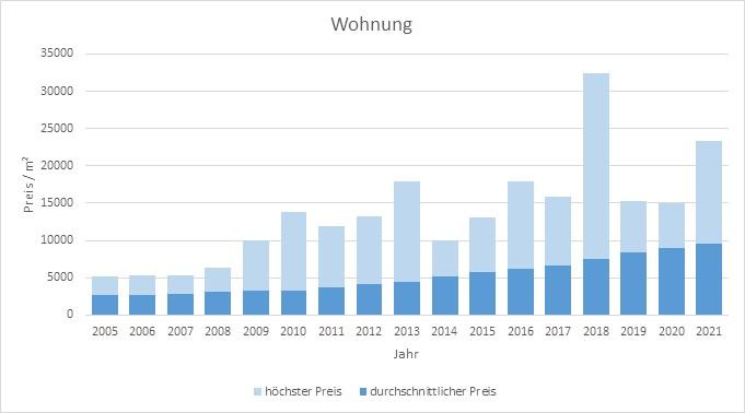 München - Pasing Wohnung kaufen verkaufen Preis Bewertung Makler 2019 2020 2021 www.happy-immo.de