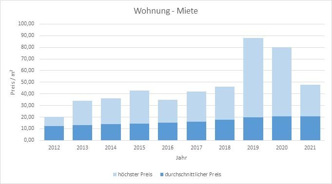 München - Pasing Wohnung mieten vermieten Preis Bewertung Makler 2019 2020 2021 www.happy-immo.de