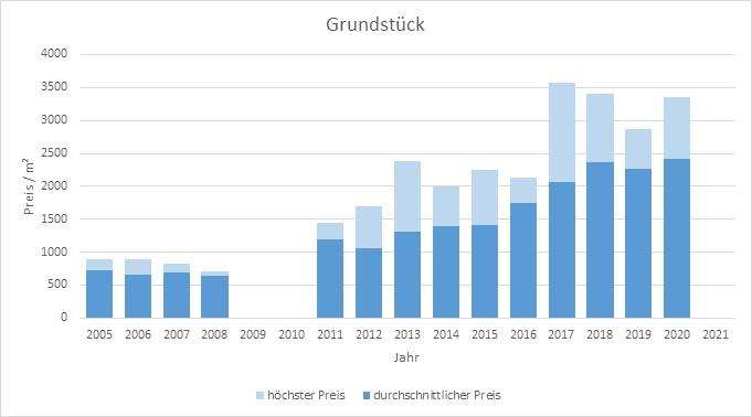 München - Perlach Grundstück kaufen verkaufen Preis Bewertung Makler 2019 2020 2021 www.happy-immo.de