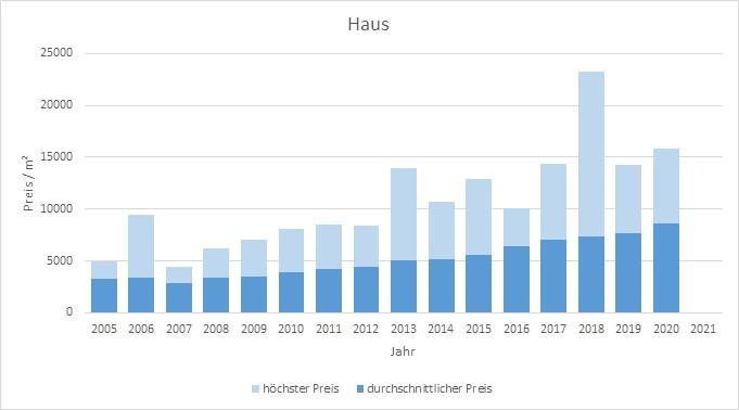 München - Perlach Haus kaufen verkaufen Preis Bewertung Makler www.happy-immo.de 2019 2020 2021