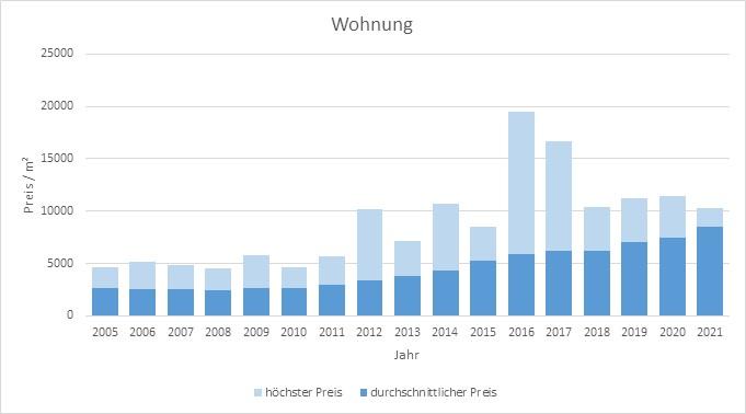 München - Perlach Wohnung kaufen verkaufen Preis Bewertung Makler 2019 2020 2021 www.happy-immo.de