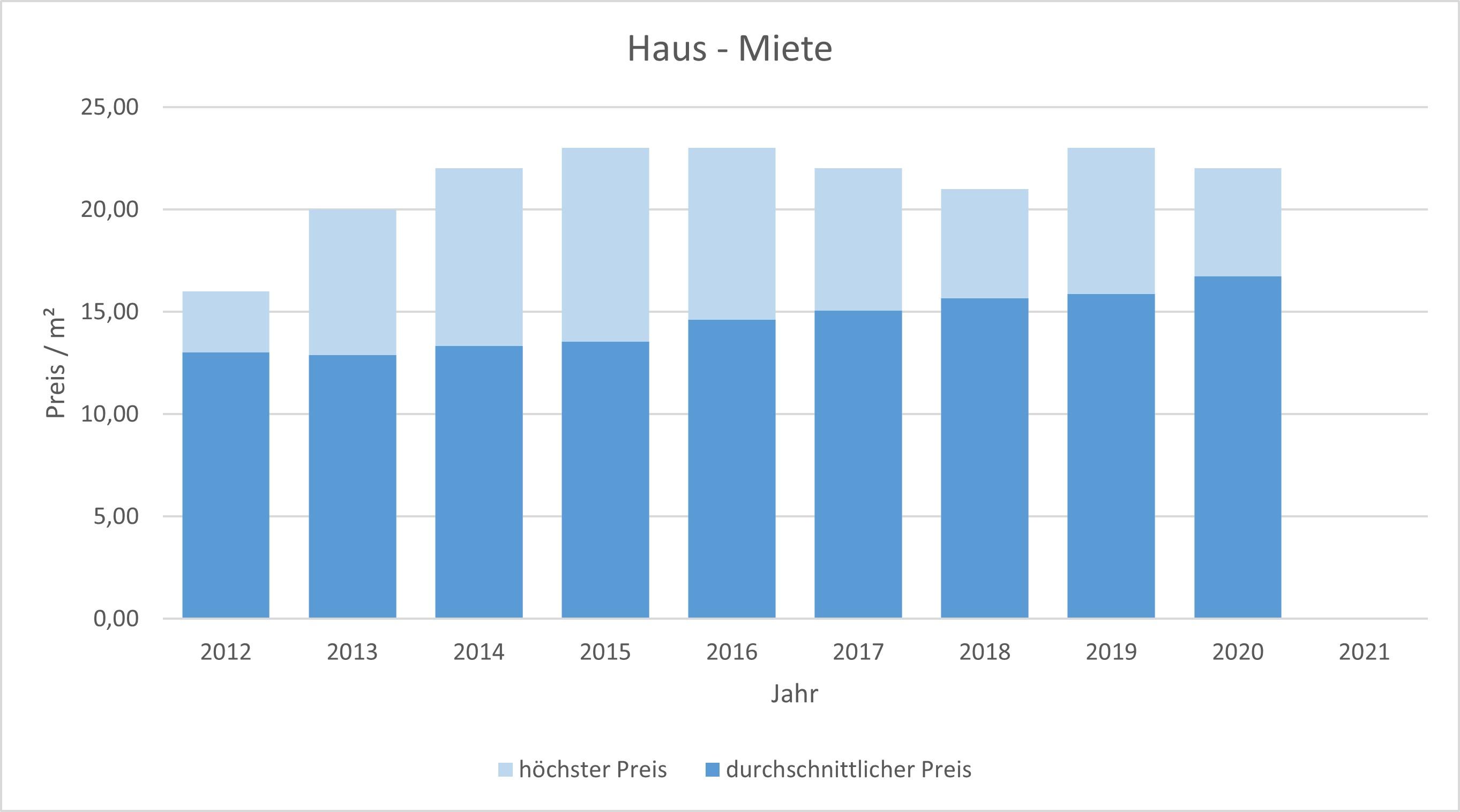 München - Perlach Haus mieten vermieten Preis Bewertung Makler www.happy-immo.de 2019 2020 2021