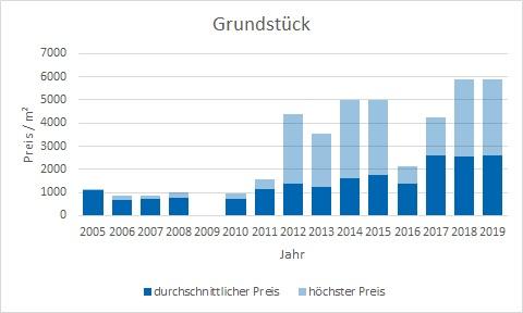 München - Ramersdorf Grundstück kaufen verkaufen Preis Bewertung Makler www.happy-immo.de