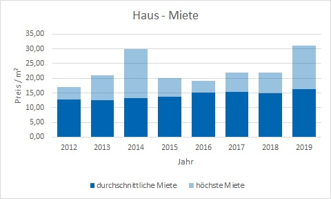 München - Ramersdorf Haus mieten vermieten Preis Bewertung Makler www.happy-immo.de