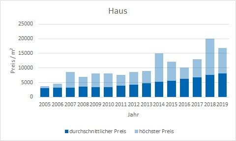 München - Ramersdorf Haus kaufen verkaufen Preis Bewertung Makler www.happy-immo.de